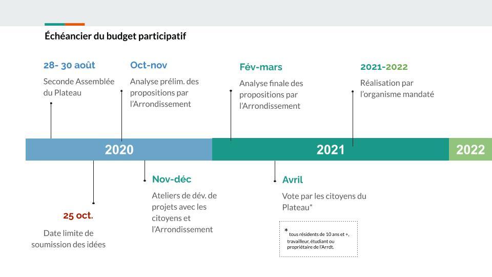 Échéancier du budget participatif